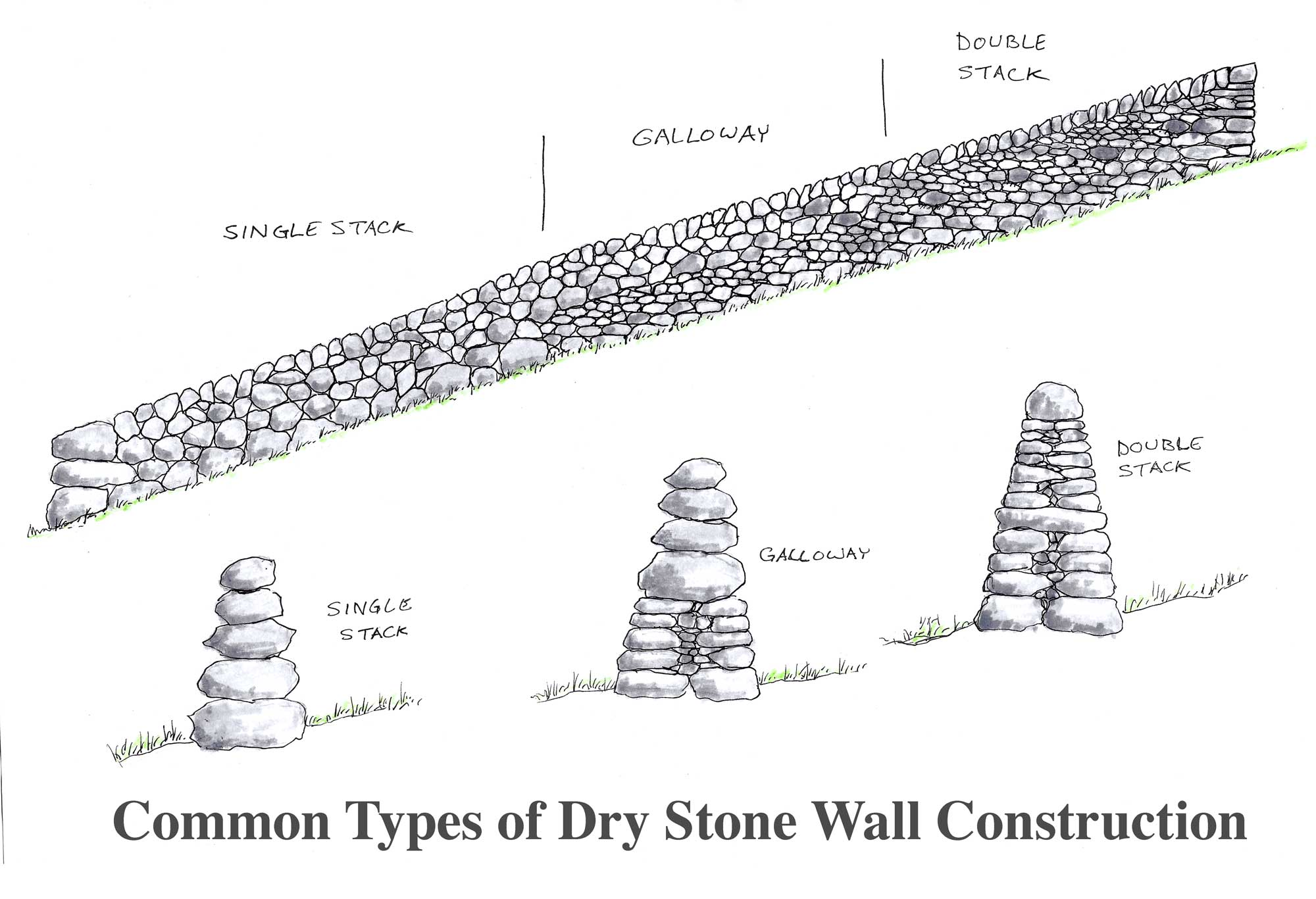 The 3 Common types of Dry Stone Walls - drawn by Brian Post