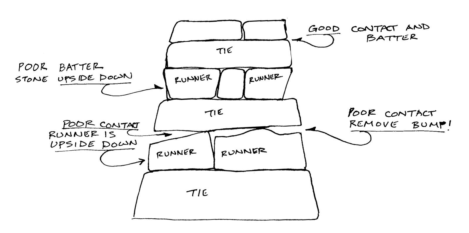 Building for Success - Figure 2