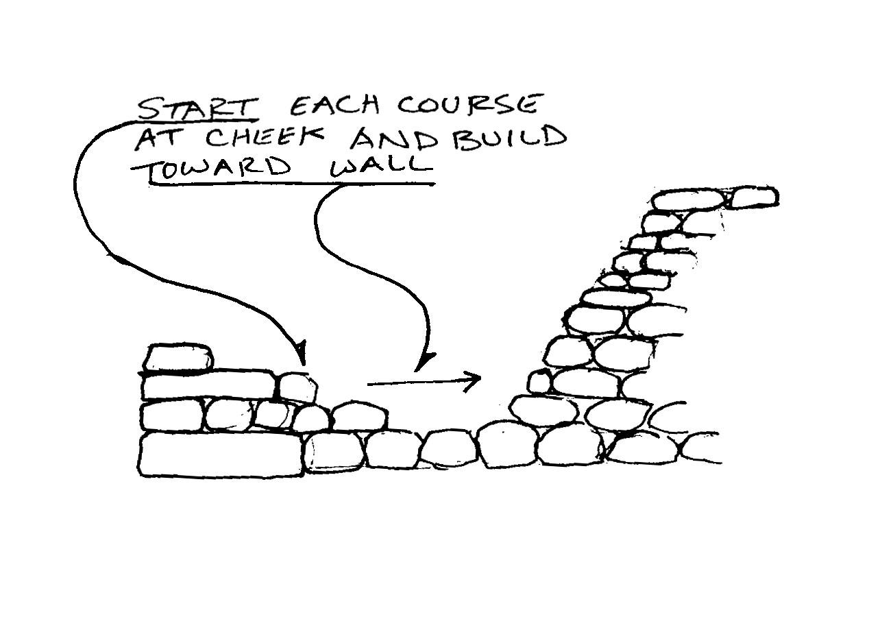 Building for Success - Figure 5