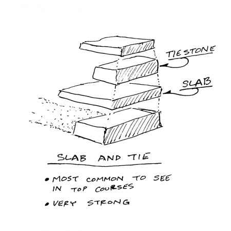 Cheek End Building Configurations -Slab and Tie