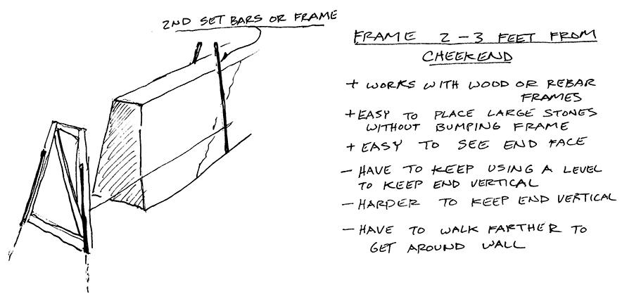 Frame 2-3 Feet From Cheekend