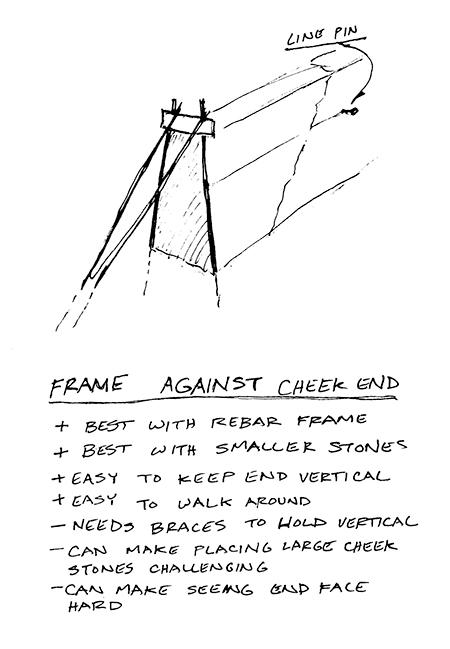 Frame Against Cheek End