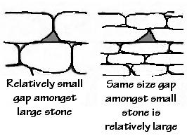 Figure 13, Gap Size Relative to Stone Size