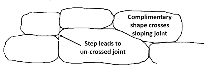Figure 7, Problem of Steps in Coursing