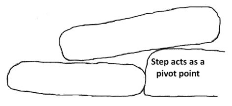 Figure 8, Steps acting as a pivot